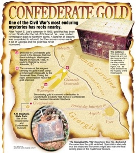 Lost Treasure – The Confederate Treasury