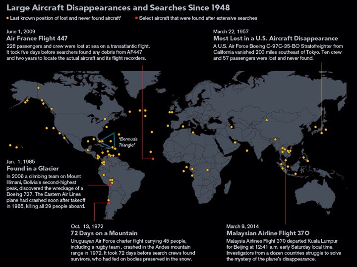"""83 aircraft have been declared """"missing"""" since 1948"""