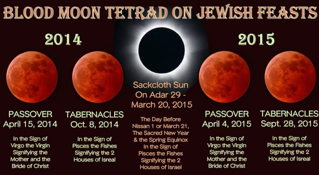 Four blood moons doomsday