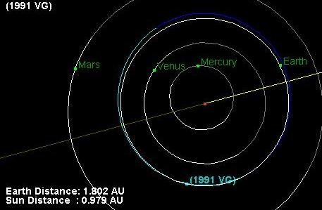 Unexplained Near Earth object 1991 vg could be an alien probe!